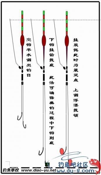 【拉饵调漂方法图解】钓鱼调漂 简单实用调漂方法